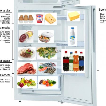 Come mettere gli alimenti in frigorifero
