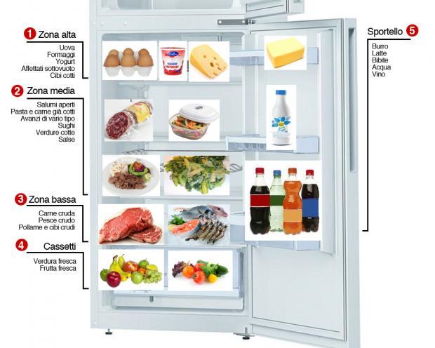 Cibi in frigorifero