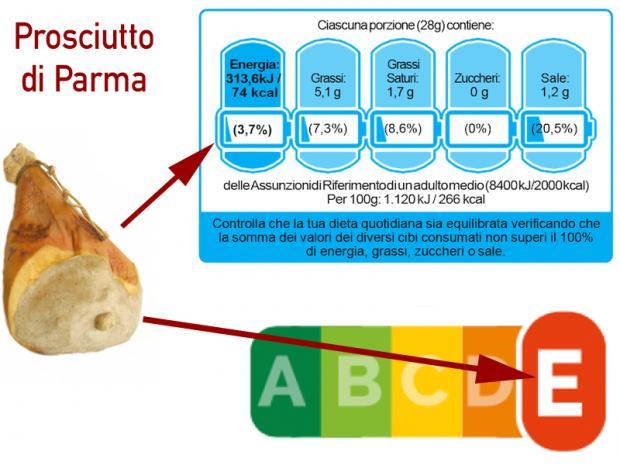 Etichette su Prosciutto di Parma